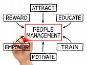 People Management Flow Chart