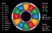 Astrology Zodiac Divisions Black
