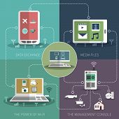 foto of composition  - Internet of things computer smart phone home appliances control flat icons composition schema poster abstract vector illustration - JPG