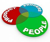 A management venn diagram illustrating business principles of product lifecycle planning - product,
