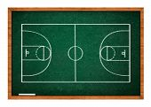 Basketball Court On Green Chalkboard