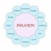 Inflation Circular Word Concept