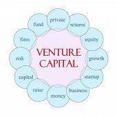 Venture Capital Circular Word Concept