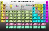 picture of periodic table elements  - Periodic Table of the Elements with atomic number - JPG