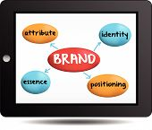 brand concept essence attribute positioning identity poster