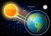 Uv Radiation Vector Diagram. Process Of Earth Atmosphere Absorbtion Of Ultraviolet Uva Uvb And Uvc L poster