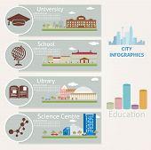 City. Education