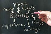 Brands Concept poster