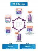 How Do Ip Addresses Work Vector Illustration. Labeled Internet Network Explaned Scheme. Full Etherne poster