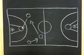 Basketball Strategy