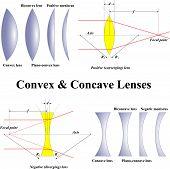 Convex & Concave Lenses