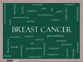 Breast Cancer Word Cloud Concept On A Blackboard