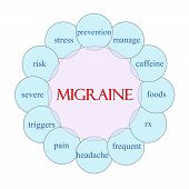 Migraine Circular Word Concept