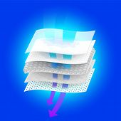 Moisture Control And Ventilation Through Multi-layer Materials. Use Ads For Diapers And Adults, Sani poster