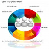 stock photo of hospice  - An image of a 3d elderly nursing home options chart - JPG