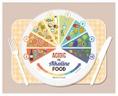 The Acidic Alkaline Diet poster