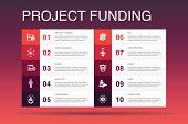 Project Funding Infographic 10 Option Template.crowdfunding, Grant, Fundraising, Contribution Icons poster