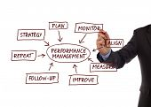 Performance management flow chart showing key business terms strategy, plan, monitor, align, measure