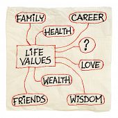 napkin sketch of possible life values  - career, family, wealth, love, friends, health, wisdom, isol