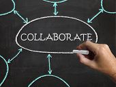 Collaborate Blackboard Shows Working Together And Synergy