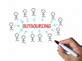 Outsourcing On Whiteboard Means Subcontracted Employer Or Freela