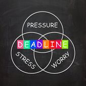 Deadline Words Show Stress Worry And Pressure Of Time Limit
