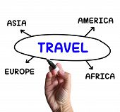 Travel Diagram Shows Overseas Or Domestic Trip