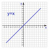 A Graph Of A Mathematical Function On The Coordinate Plane For Use In Math Lessons To Study This Top poster