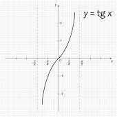 Diagram Of Mathematics Function Y=tg X