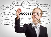 Business Woman And The Concept Of Success