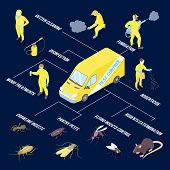 Isometric Infographics With Various Pests And Methods Of Disinfection On Dark Blue Background 3d Vec poster