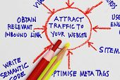 Attract Traffic To Your Website