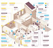 Vector Isometric Smart Home Infographic. Includes House Cross-section, Garage, Kitchen, Living Room, poster