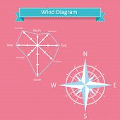 wind diagram and compass marine infographics