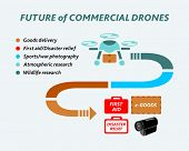 Info-graphics covering an incoming future of commercial drones
