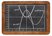 graph of quadratic functions (parabola) on a vintage slate blackboard