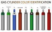 Gas cylinder new color coding identification system