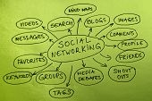 Networking Map
