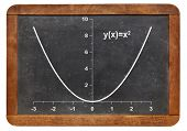 graph of parabola function on a vintage slate blackboard