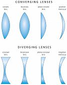 picture of refraction  - Lenses are classified by the curvature of the two optical surfaces  - JPG