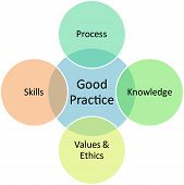Good Practices Business Diagram