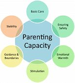 Parenting Capacity Business Diagram