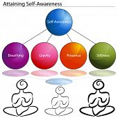 An image of a attaining self awareness chart.