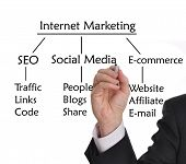 Businessman with marker drawing strategies for Internet Marketing