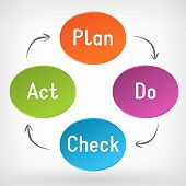 stock photo of plan-do-check-act  - Vector  - JPG