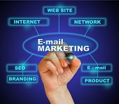 E- Mail Marketing