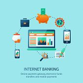 picture of internet-banking  - Internet banking poster with online mobile payment electronic funds transfers symbols vector illustration - JPG