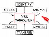 Risk Management Flow Chart Red Marker