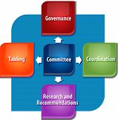 pic of role model  - business strategy concept infographic diagram illustration of committee roles and duties - JPG
