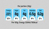Nutrition Facts Label Design Template For Food Content. Vector Serving, Fats And Diet Calories List poster